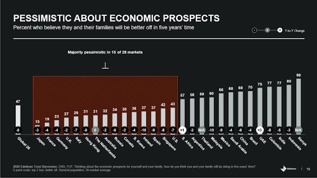 Survey Kapitalisme Edelman