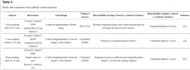 Perbandingan Vitamin C pada Buah dan Suplemen, RTH, Rumah Terapi Herbal