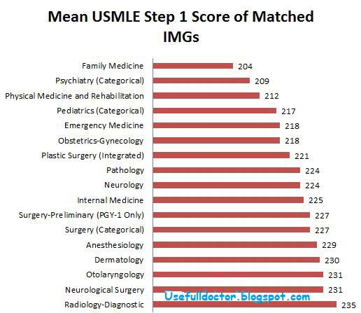 USMLE Step 1 Scores And Match Success - Radiology Imaging
