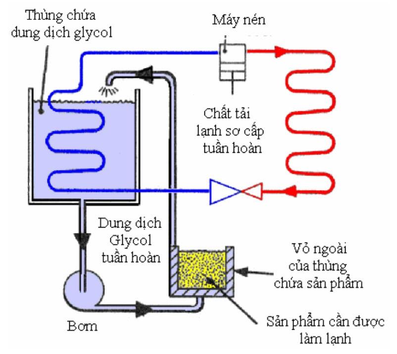 Sơ đồ nguyên lý chung của hệ thống làm lạnh