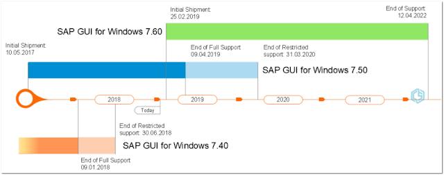 Ciclo de vida del SAP GUI 7.60