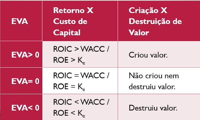 Valor econômico agregado (EVA) - 3