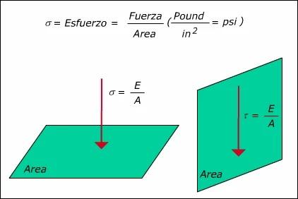 Introducción a la Mecánica de Roca aplicada al Fracturamiento Hidráulico - Tipos de Esfuerzos