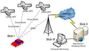 Konsep GPS Tracker