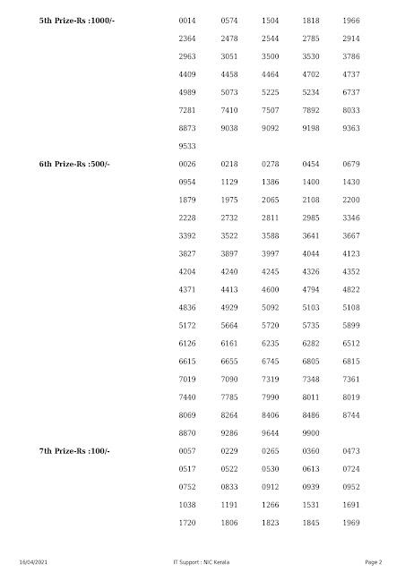 Kerala Lotteries Results 16-04-2021 Nirmal NR-220 Lottery Result