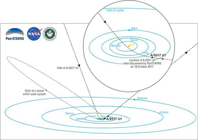 Orbita objeto A-2017-U1 - Brooks Bays SOEST Publication Services - UH Institute for Astronomy