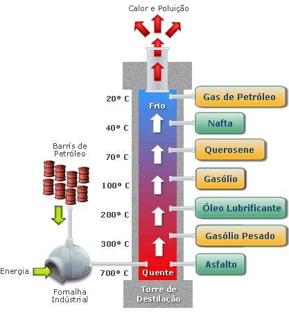 Frações do Petróleo