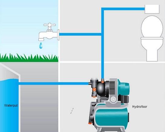 Hedendaags Eindelijk de pomp in de waterput aangesloten | Klussen op de campagne SR-07