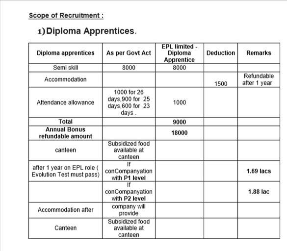 EPL Limited Diploma Apprentice Required at Maharashtra / Gujarat/ Chandigarh