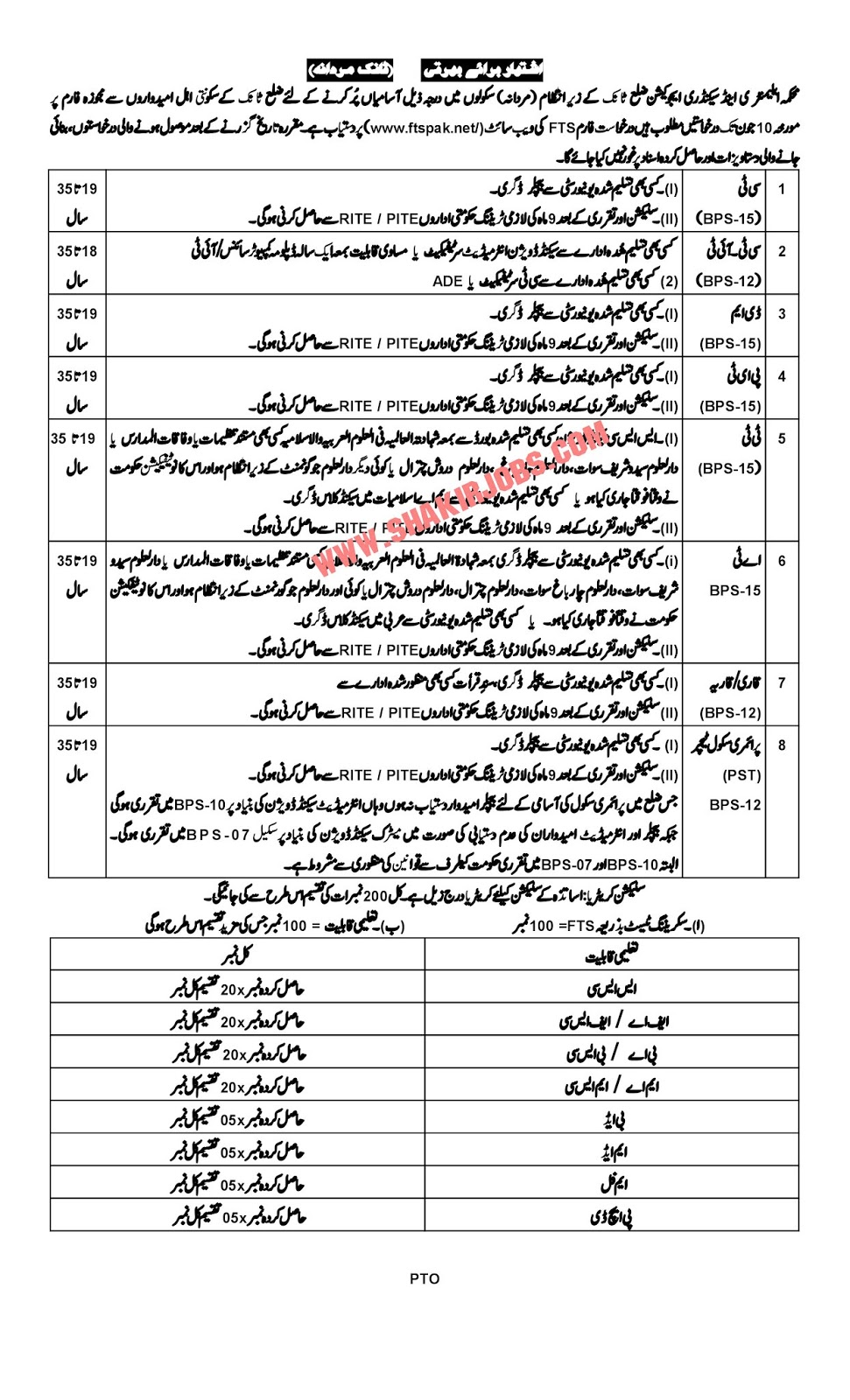 Directorate Of Elementary & Secondary Education KPK District Tank Male Jobs 201