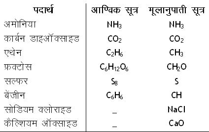 आणविक औैर मूलार्नुपार्ती सूत्र