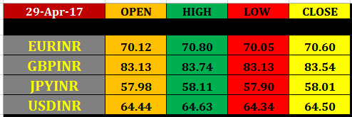 Today%25E2%2580%2599s%2Bcurrency%2BMarket%2Bclosing%2Brates%2B28%2Bapril%2B2017 2 may nse currency intraday pivot levels