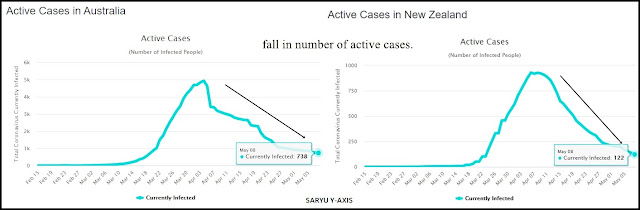 actives-cases-of-coronavirus-in-australia-and-new-zealand