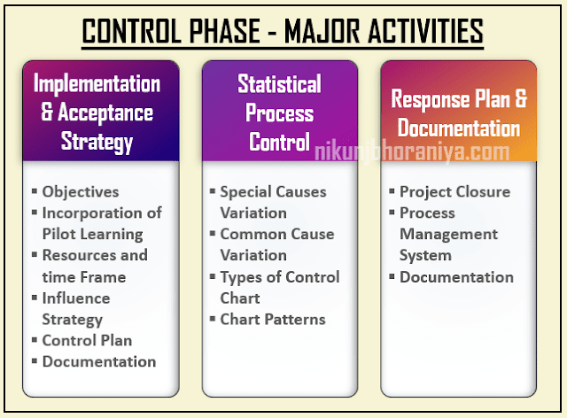 Activity in Control Phase