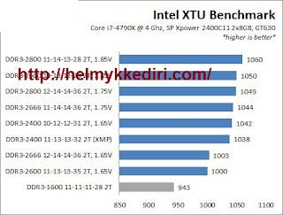 Mitos salah kaprah seputar RAM komputer