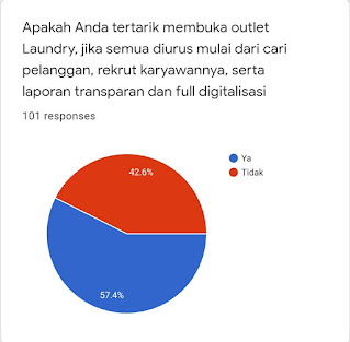 Bisnis Laundry masa depan di Indonesia menurut survei
