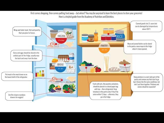 food storage. love food hate waste