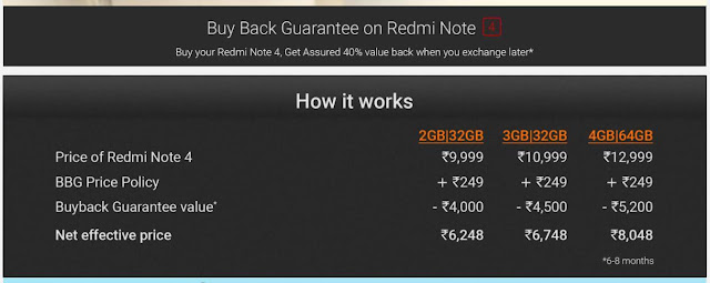 Buy back guarantee on Redmi Note 4