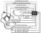 Sơ đồ hệ thống phun xăng điện tử: Ecu và các cảm biến