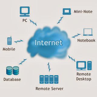 Pengertian Cloud Storange dan Fungsi Cloud Storange