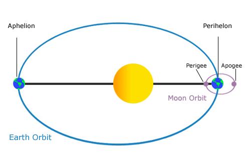 what keeps earth in orbit - photo #15