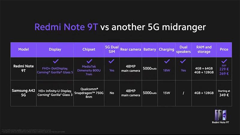 Price versus Samsung Galaxy A42 5G