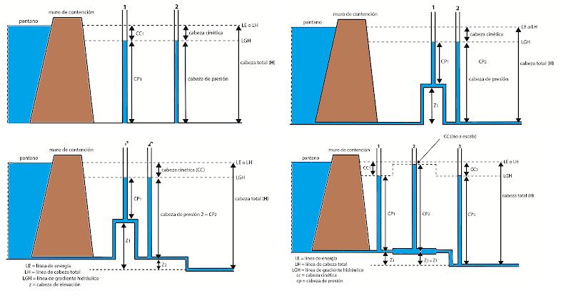 altura columna estatica gradiente hidraulico
