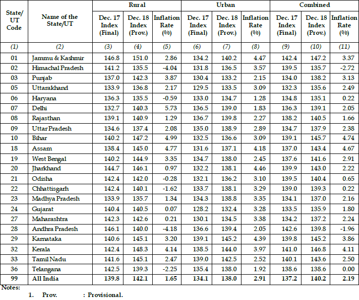 CPI Consumer Price Index (Rural, Urban & Combined) December 2018