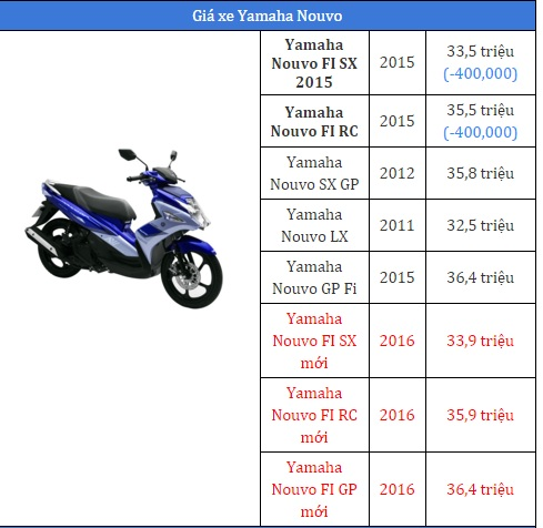 Giá xe máy Yamaha Nouvo 2017