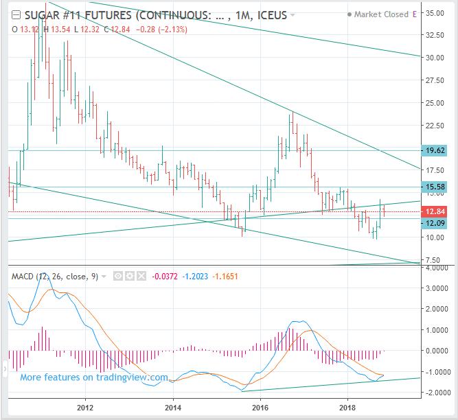 SUGAR #11 Futures Price Forecast (ICE US: SB) - Long Term BUY(Long)