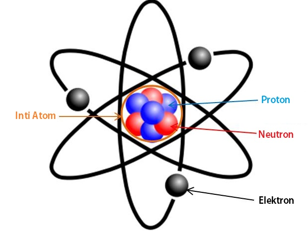gambar atom