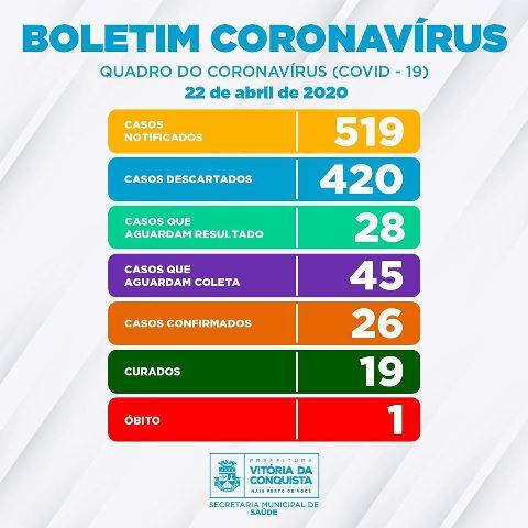 73 casos suspeitos de Covid-19 aguardam resultado ou coleta, em Conquista
