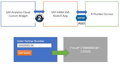 SAP HANA XSA, SAP Analytics Cloud, SAP HANA Exam Prep, SAP HANA Tutorial and Material, SAP HANA Learning, SAP HANA Prep