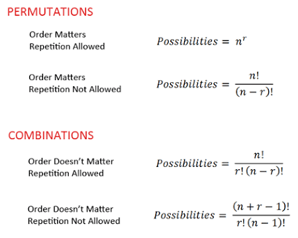 Important Concepts and Formulas - Permutations and Combinations