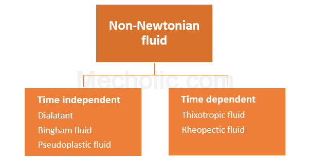 non-Newtonian fluids classification chart