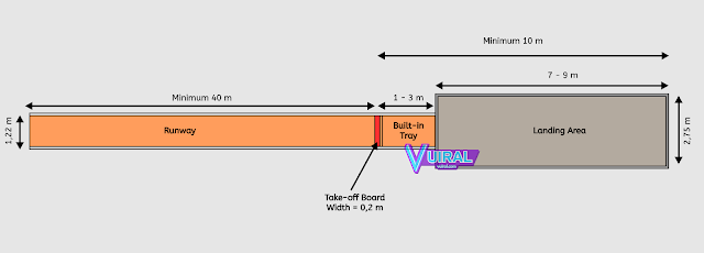 Gambar Dan Ukuran Lapangan Lompat Jauh Beserta Keterangannya Lengkap