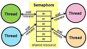 Semaphore, Mutex ve Spinlock nedir ve ne işe yarar ?
