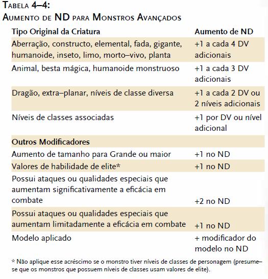 Tabela de aumento de ND para monstros avançados