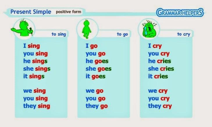 present simple примеры предложений с переводом