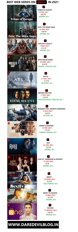 Best Web series on Netflix 2021, 2021 Best web series on Netflix, Netflix best web series,Movies/ Web Series, Best web series to watch
