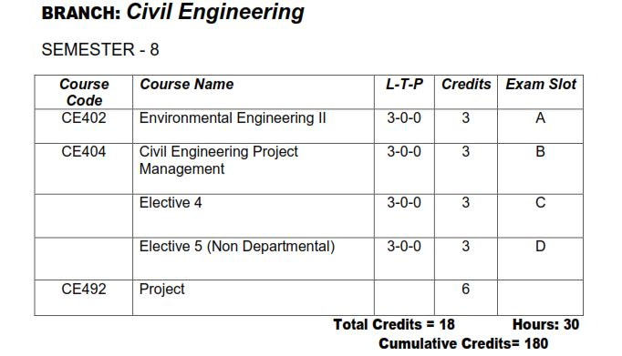 KTU S8 CE [Civil Engineering] Study Materials and Syllabus | KTU