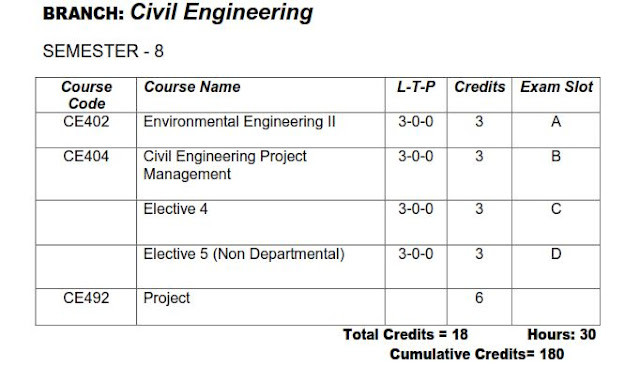 ktu s8 civil engineering ce