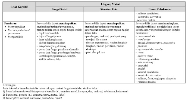 Kisi-Kisi UN SMP/MTs 2020 Bahasa Inggris