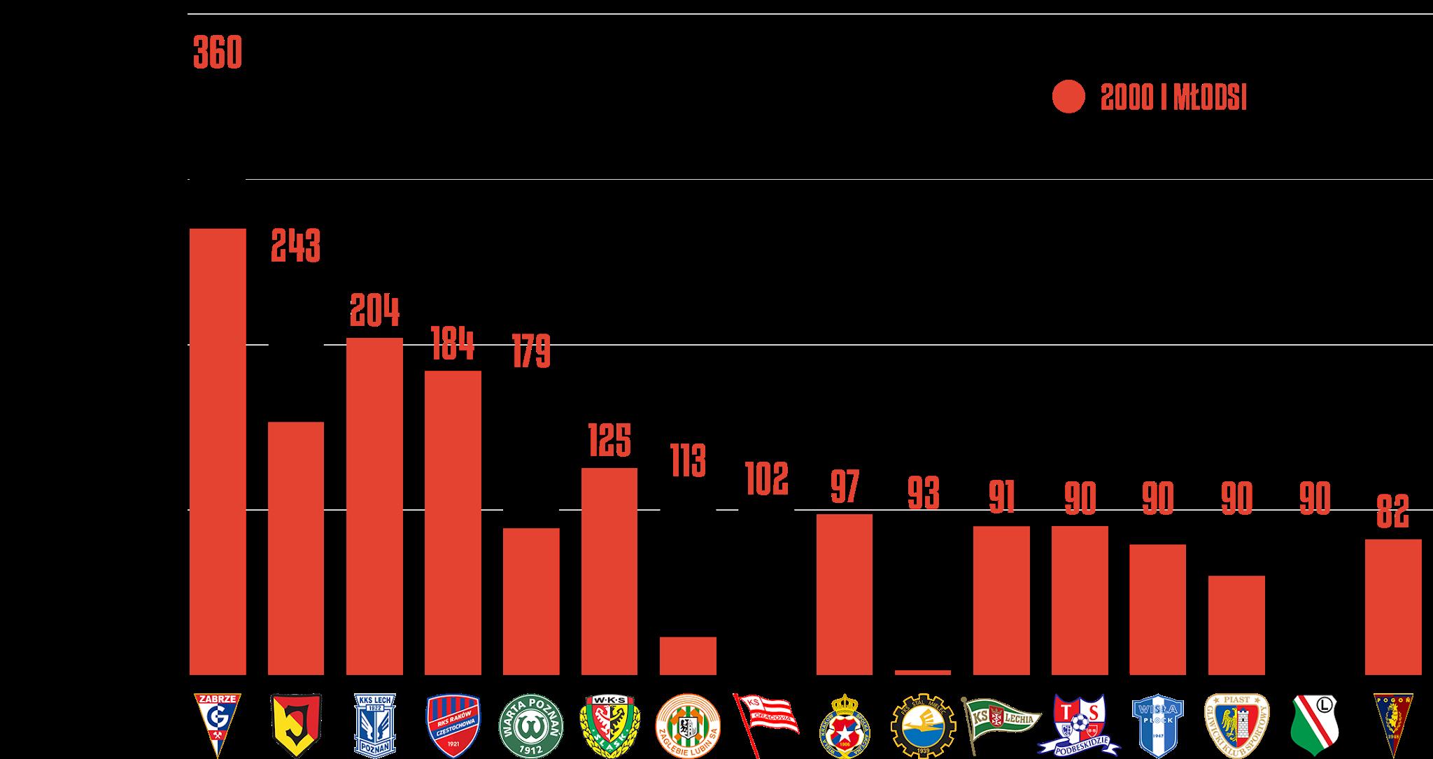 Klasyfikacja klubów pod względem rozegranego czasu przez młodzieżowców w21.kolejce PKO Ekstraklasy<br><br>Źródło: Opracowanie własne na podstawie ekstrastats.pl<br><br>graf. Bartosz Urban