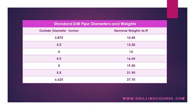 Drill Pipe: Descriptions and Specifications