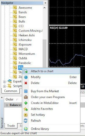 Cara Mudah Membaca Indikator Teknikal RSI Untuk Trading Forex