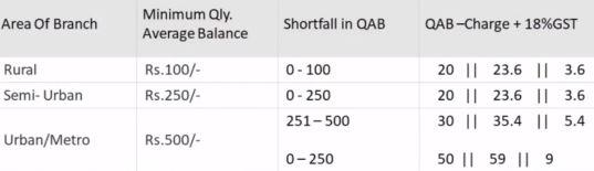 Union Bank of India Minimum Balance