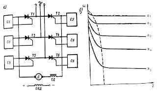 Принципиальная схема (а) и механические характеристики (б) системы УПВ-Д