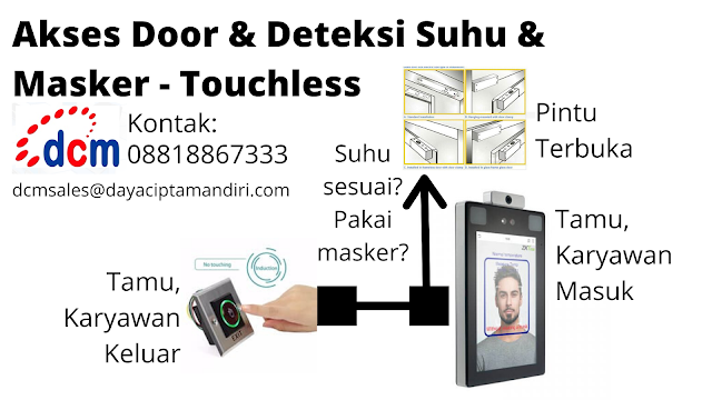 Deteksi Suhu dan Masker Untuk Tamu dan Karyawan Kantor