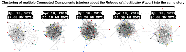 Figure 2: Clustering involves grouping similar connected components from different graphs collected at different times under the same group label. This figure about the Release of the Mueller Report story, shows the clustering of different versions of the story published at different times